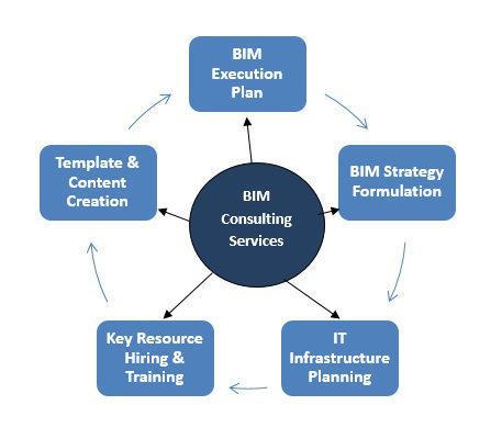 bim-consulting-services-7
